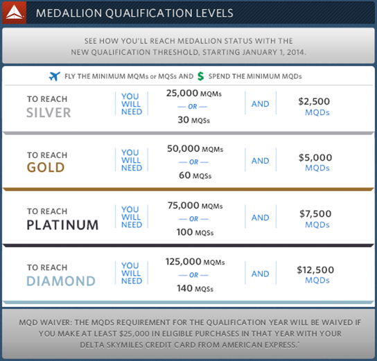 Delta Medallion Qualification Levels