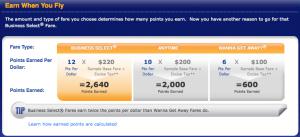 Southwest fare earnings.