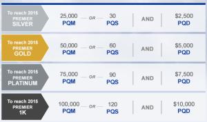 Starting in 2014, United will institute Premier Qualifying Dollars.
