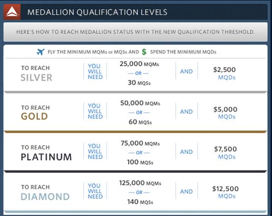 Delta's new revenue requirements.