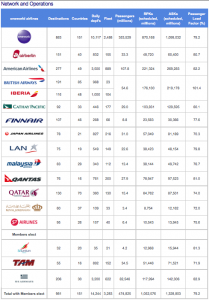 Oneworld's flight stats.