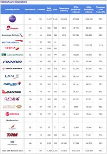 Oneworld's flight stats.