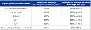Airlines like United award bonus elite-qualifying miles based on your ticket fare class.