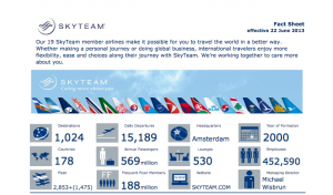 SkyTeam currently offers over 15,000 daily departures.