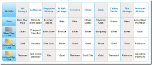 Status match options if you have the Air India SBI Visa.