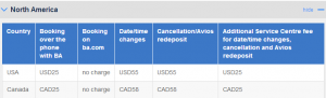 British Airways has increase their change or cancel fees on award tickets.
