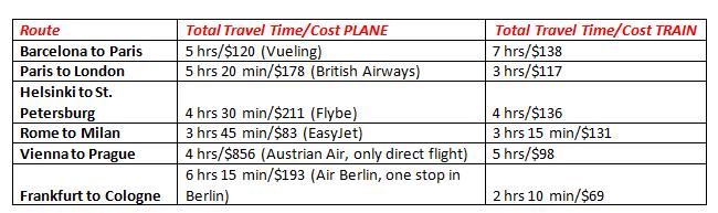 Plane travel vs. train travel.