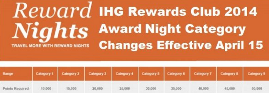IHG Rewards Club redemption prices drop in select hotels.