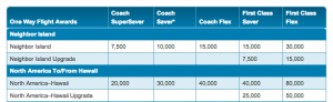 A Coach Super Saver roundtrip award requires 40,000 HawaiianMiles