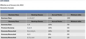Air Canada Mileage Chart