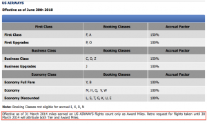 Crediting US Airways flights to Aegean used to be a great shortcut to status.