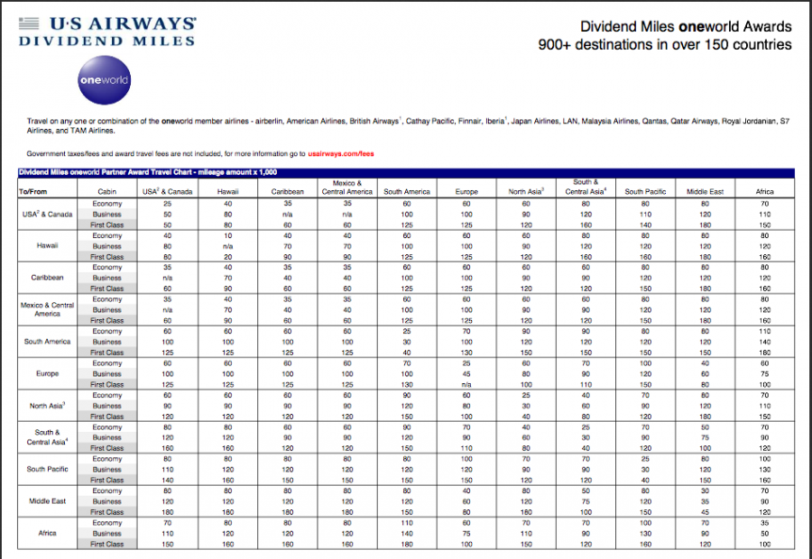 Top 11 Awards To Book With Us Airways Miles Now That It Is In Oneworldthe Points Guy