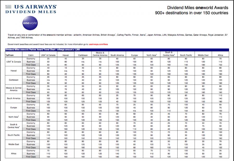 Take advantage of US Airways' new Oneworld award chart!
