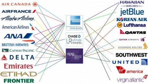 Airline Transfer Partners...quite the list!