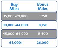 American-Buy-Miles-Bonus-1