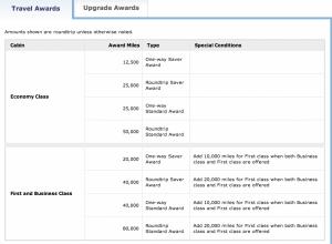 UnitedMileage Plus' partner award chart for Azul