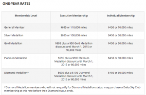 New Delta Sky Club Fee Chart