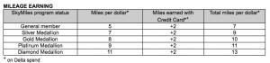Delta's revenue earning tiers