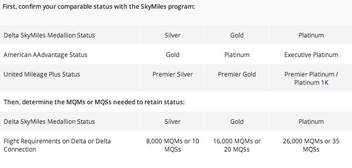 Delta's status challenge chart