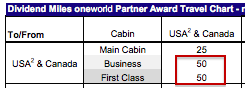 Right now business and first class are the same exact amount of miles on the 3 cabin A321t