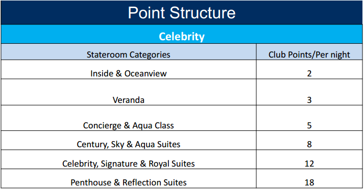 Celebrity Cruises Captains Club earning