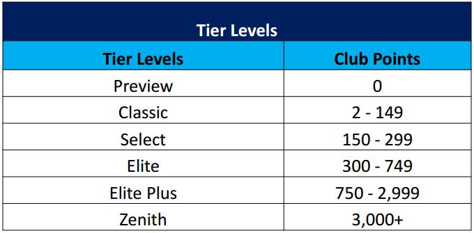 Celebrity Cruises Captains Club status levels