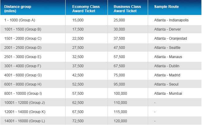 With Garuda, you earn miles based on the fare class you purchase.