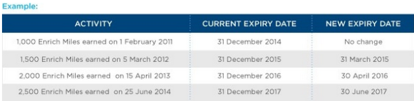 Malaysia Air has changed their Enrich miles expiration policy