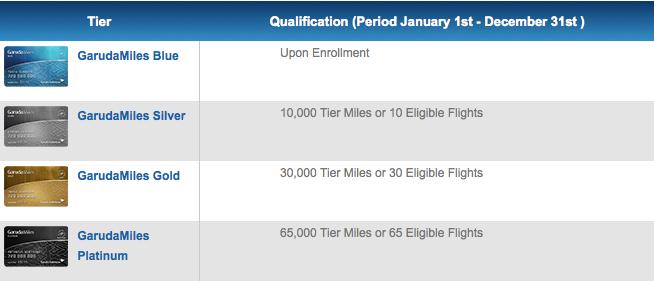 Garuda Miles has four membership tiers.