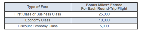 The following fare classes are eligible for this promotion