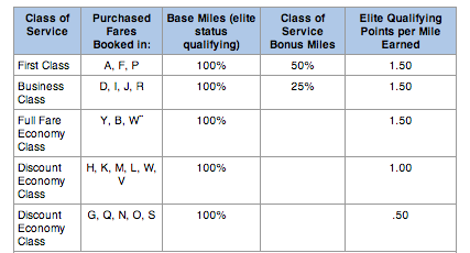 AAdvantage members generally earn miles at the following rates