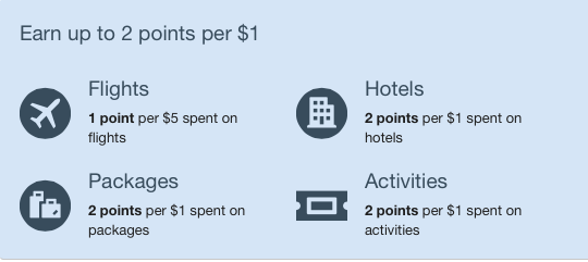 The original Expedia Rewards program earning model.