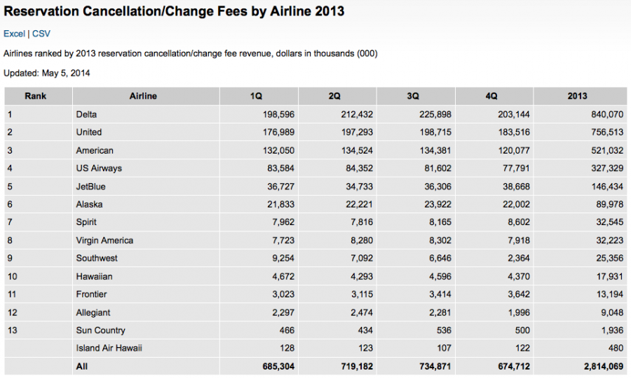 Delta and United are the industry leaders in collecting change and cancellation fees.