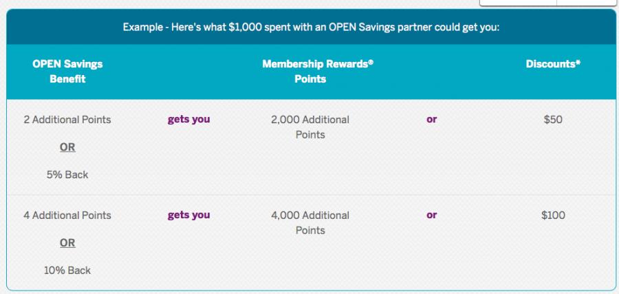 Amex Open Savings Benefits