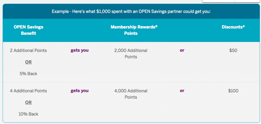 Amex Open Savings Benefits