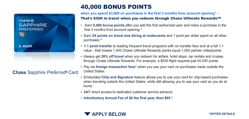 The Sapphire Preferred's current bonus is 40,000 points when you spend $3,000 in 3 months.