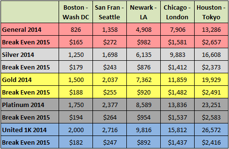 Comparison of 2014 United mileage earnings vs. break even fare for 2015 revenue-based system. All mileage is for roundtrip fares. Dollar values have been rounded.