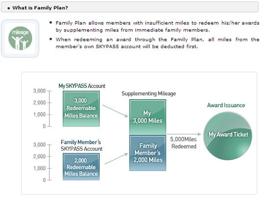 Korean's family share program uses miles from the primary account holder first.