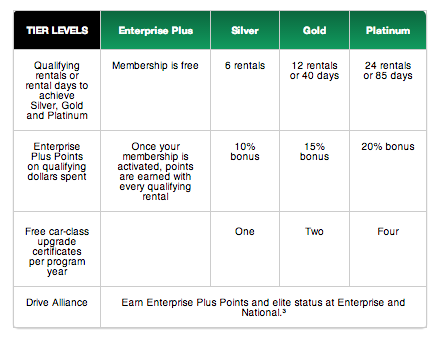 The four elite status tiers in the Enterprise Plus loyalty program