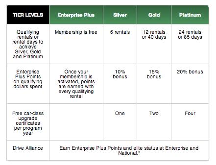 Enterprise Car Rental Rewards Points