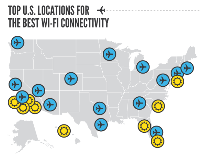 Wefi revealed the US travel hotspots - including airports and hotels - with the fastest Wi-Fi connectivity