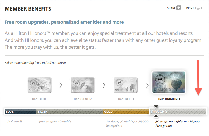 Hilton could add a higher form of Diamond status with additional benefits.