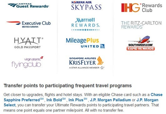 The Chase Ultimate Rewards program has 11 different transfer partners.
