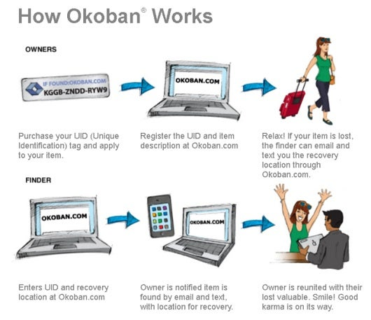 Okoban is worldwide system for tracking luggage and other lost possessions.