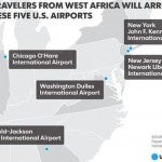 Travelers from West Africa will be required to enter the US through these five airports starting Wednesday. Photo by USA Today.