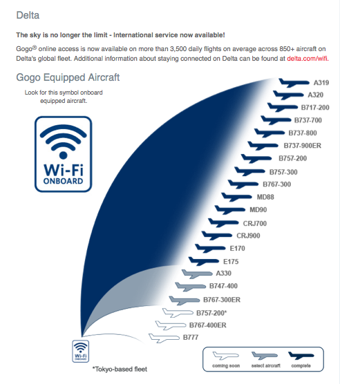 One of Delta's major selling points? Fleetwide WiFi.