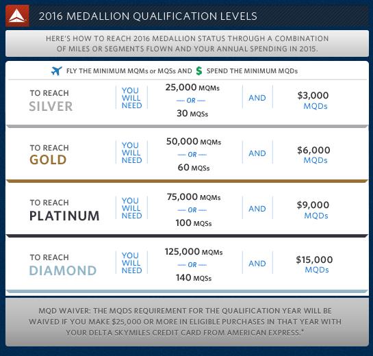 Comparison Of Airline Elite Status Which Program Is Best