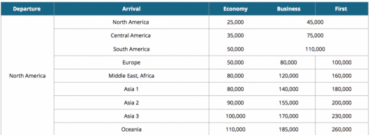 Korean's SkyTeam award levels from North America.