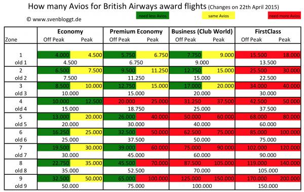 British airways devaluation coming april 28