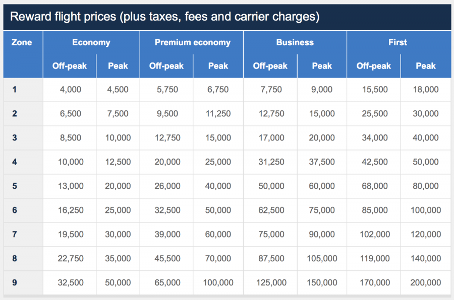 British airways devaluation coming april 28